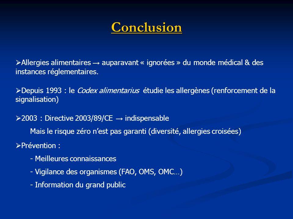 Conclusion Allergies alimentaires → auparavant « ignorées » du monde médical & des instances réglementaires.