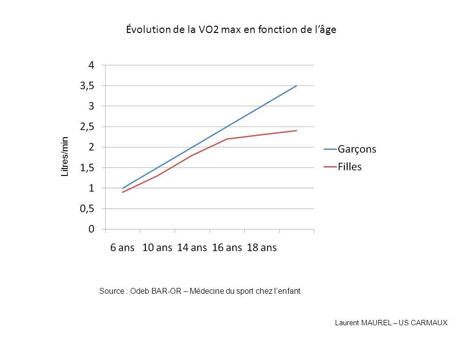 Évolution de la VO2 max en fonction de l'âge