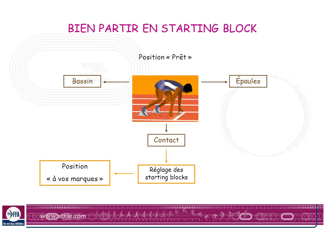 BIEN PARTIR EN STARTING BLOCK