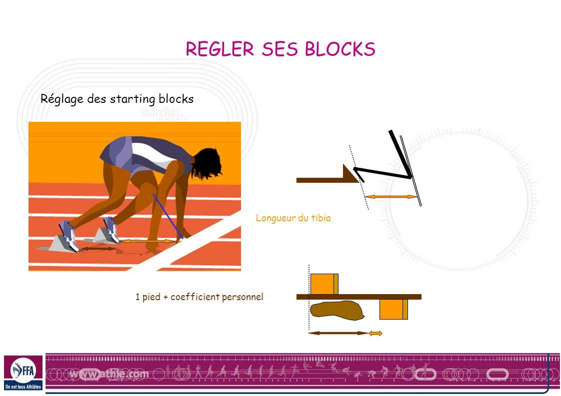 REGLER SES BLOCKS Réglage des starting blocks Longueur du tibia
