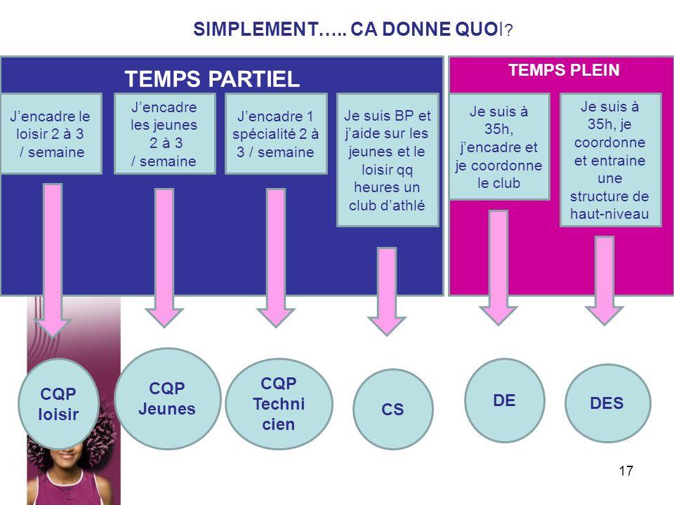 TEMPS PARTIEL SIMPLEMENT….. CA DONNE QUOI TEMPS PLEIN CQP