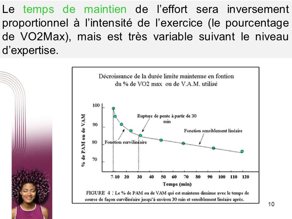 Le temps de maintien de l'effort sera inversement proportionnel à l'intensité de l'exercice (le pourcentage de VO2Max), mais est très variable suivant le niveau d'expertise.