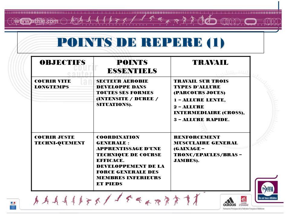 POINTS DE REPERE (1) OBJECTIFS POINTS ESSENTIELS TRAVAIL