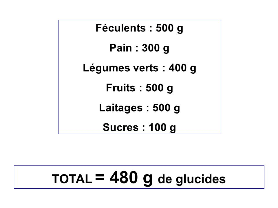 TOTAL = 480 g de glucides Féculents : 500 g Pain : 300 g