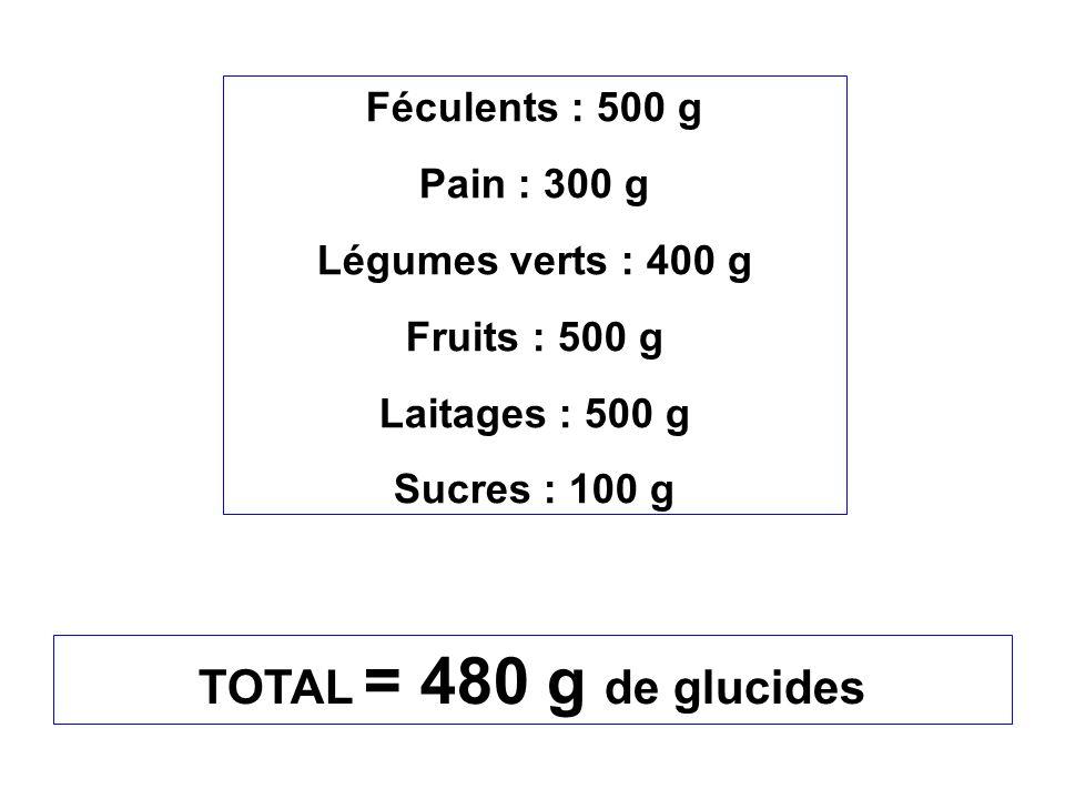 TOTAL = 480 g de glucides Féculents : 500 g Pain : 300 g