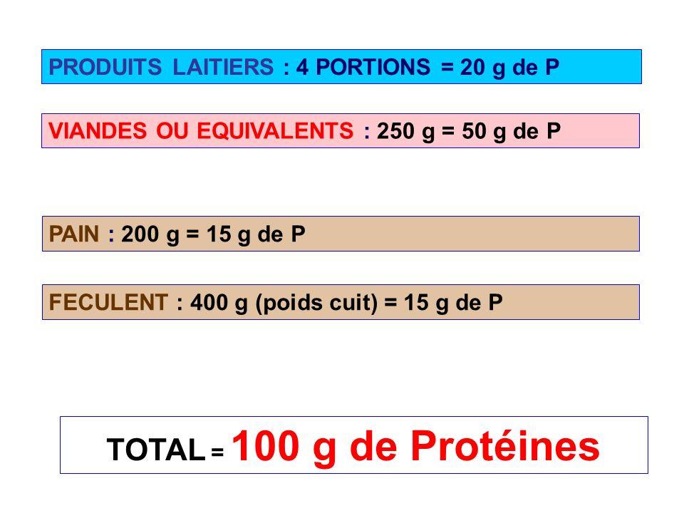 TOTAL = 100 g de Protéines PRODUITS LAITIERS : 4 PORTIONS = 20 g de P