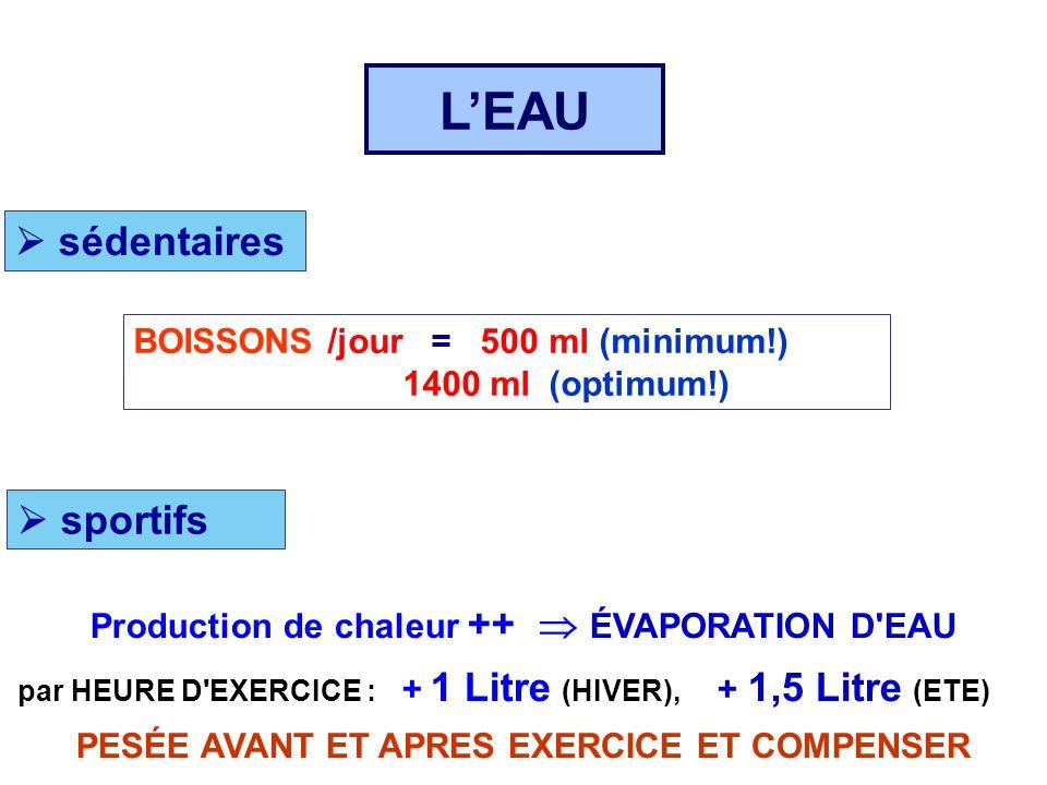 L'EAU  sédentaires  sportifs BOISSONS /jour = 500 ml (minimum!)