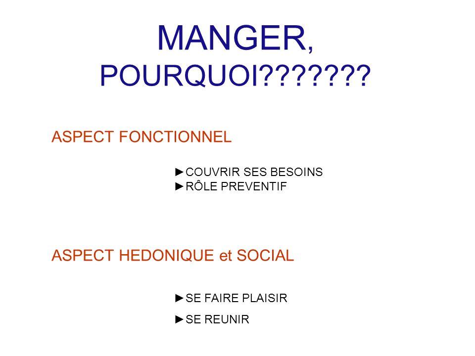 MANGER, POURQUOI ASPECT FONCTIONNEL ASPECT HEDONIQUE et SOCIAL