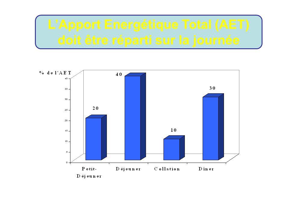 L'Apport Energétique Total (AET) doit être réparti sur la journée