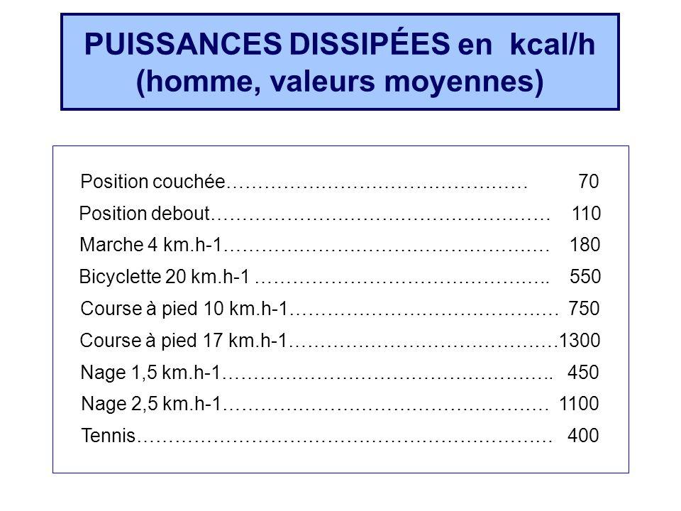 PUISSANCES DISSIPÉES en kcal/h (homme, valeurs moyennes)