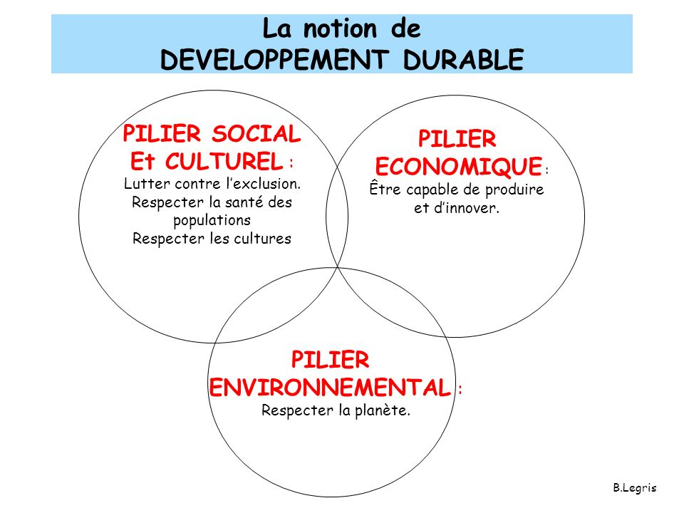 La notion de DEVELOPPEMENT DURABLE