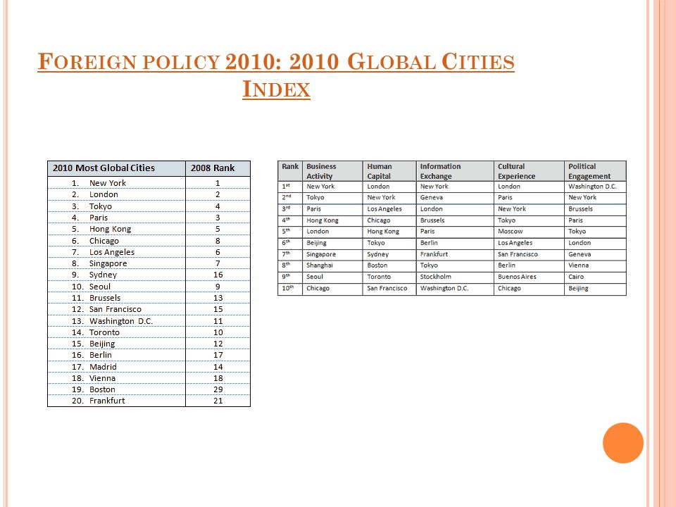 Foreign policy 2010: 2010 Global Cities Index