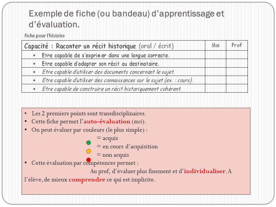 Exemple de fiche (ou bandeau) d'apprentissage et d'évaluation.