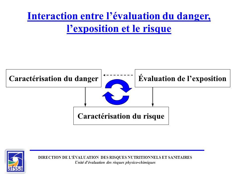Interaction entre l'évaluation du danger, l'exposition et le risque