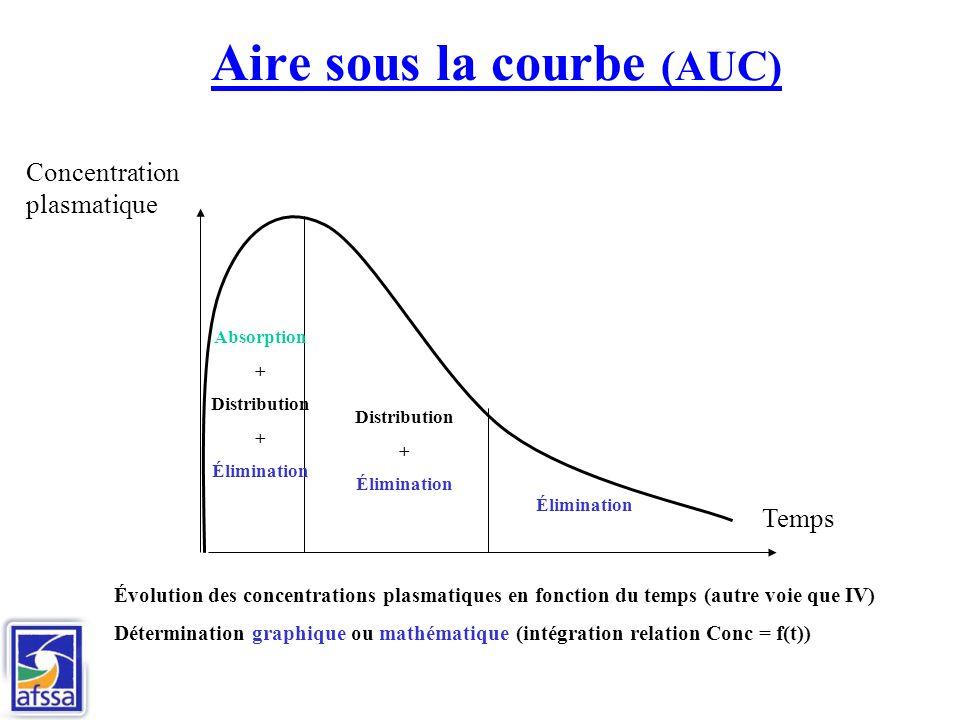 Aire sous la courbe (AUC)