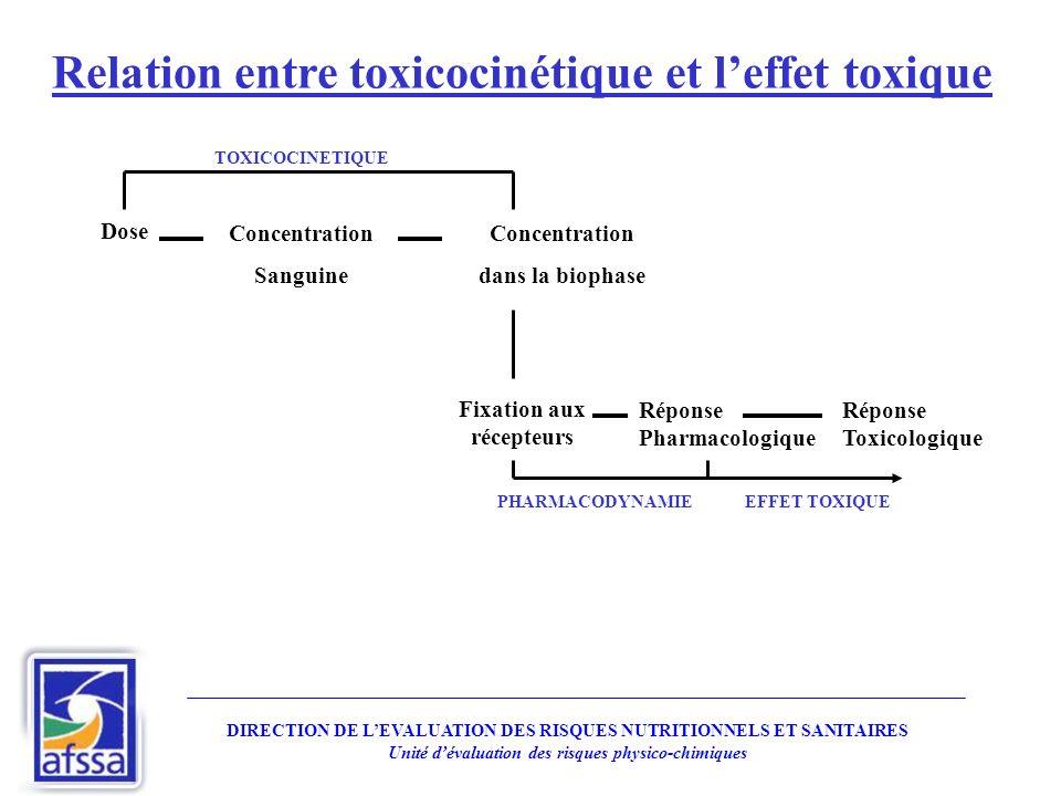 Relation entre toxicocinétique et l'effet toxique