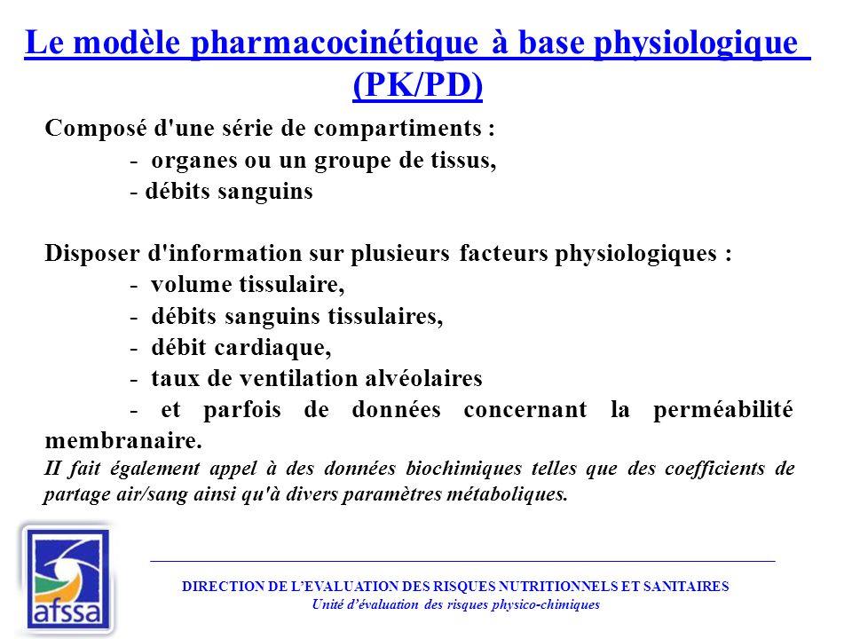 Le modèle pharmacocinétique à base physiologique