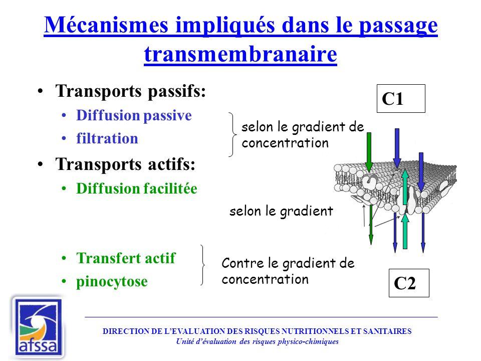 Mécanismes impliqués dans le passage transmembranaire