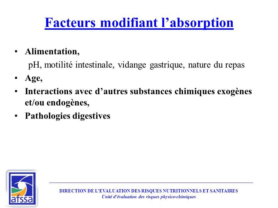 Facteurs modifiant l'absorption
