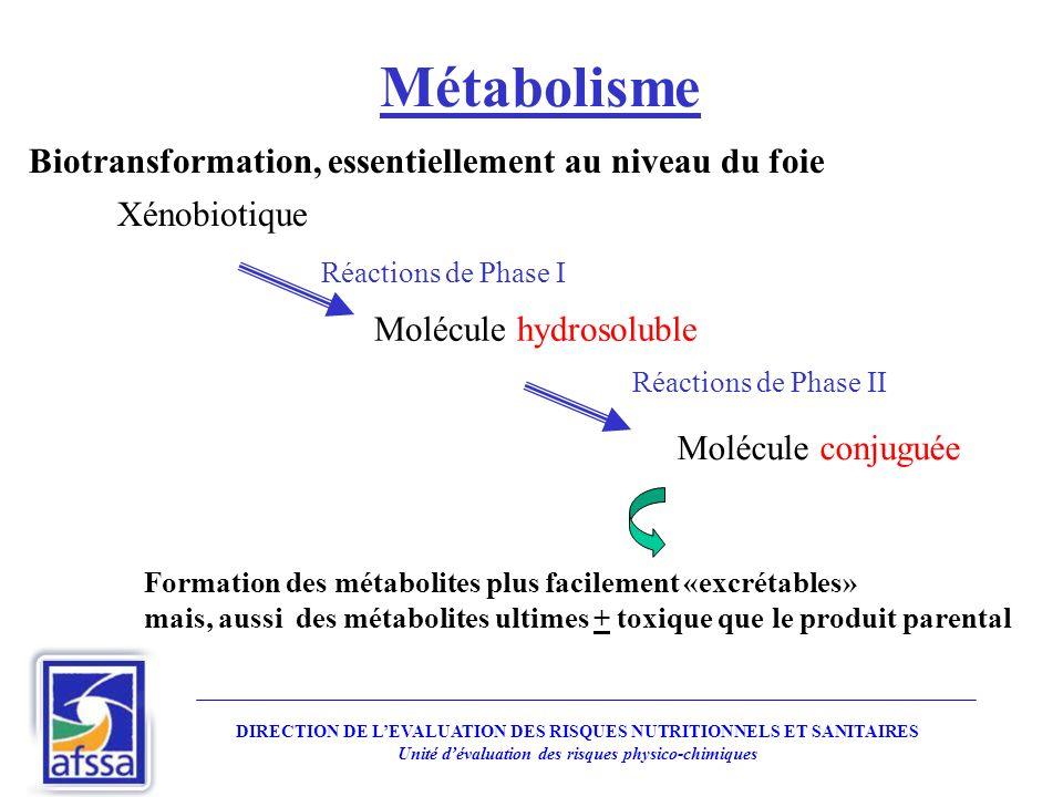 Métabolisme Biotransformation, essentiellement au niveau du foie