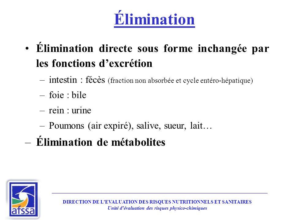 Élimination Élimination directe sous forme inchangée par les fonctions d'excrétion.