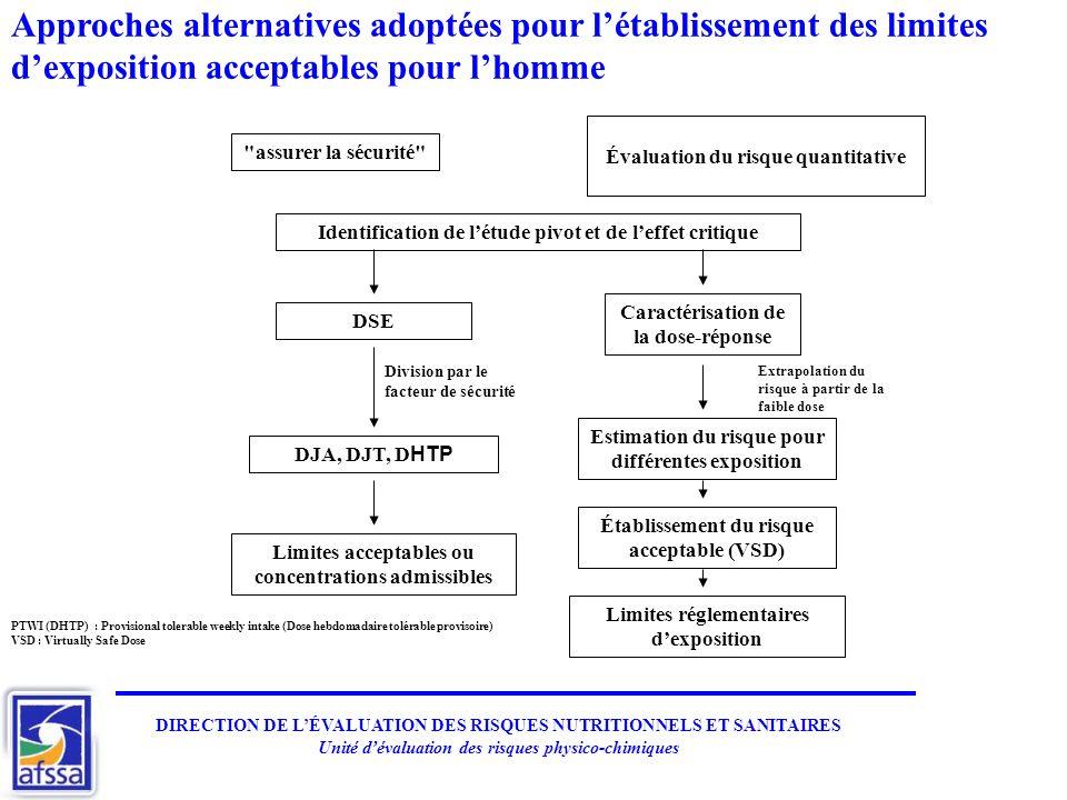 Approches alternatives adoptées pour l'établissement des limites