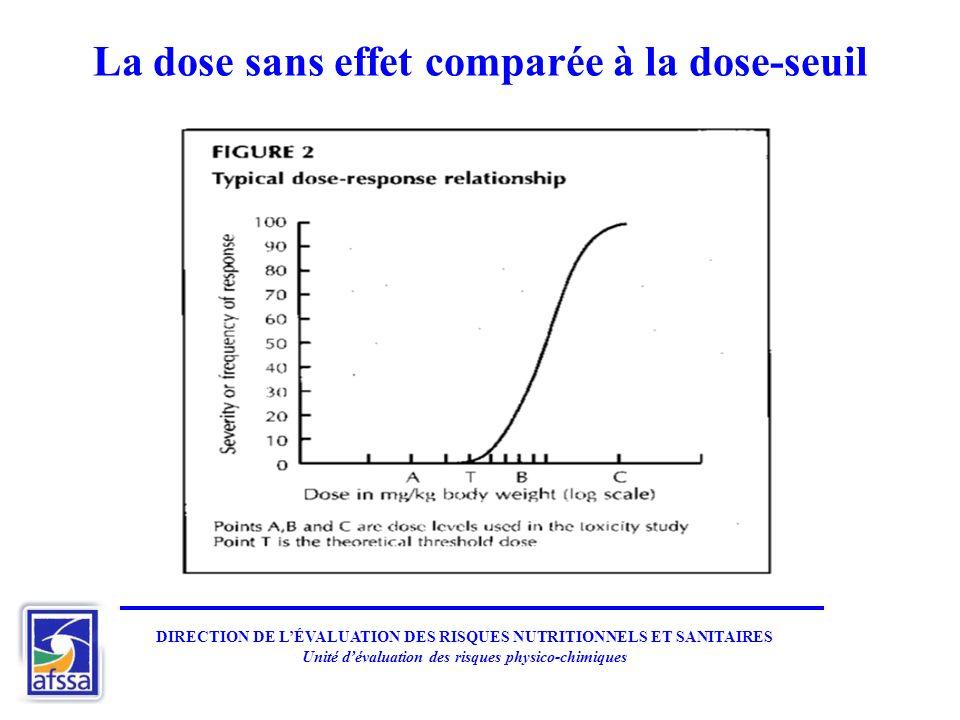 La dose sans effet comparée à la dose-seuil