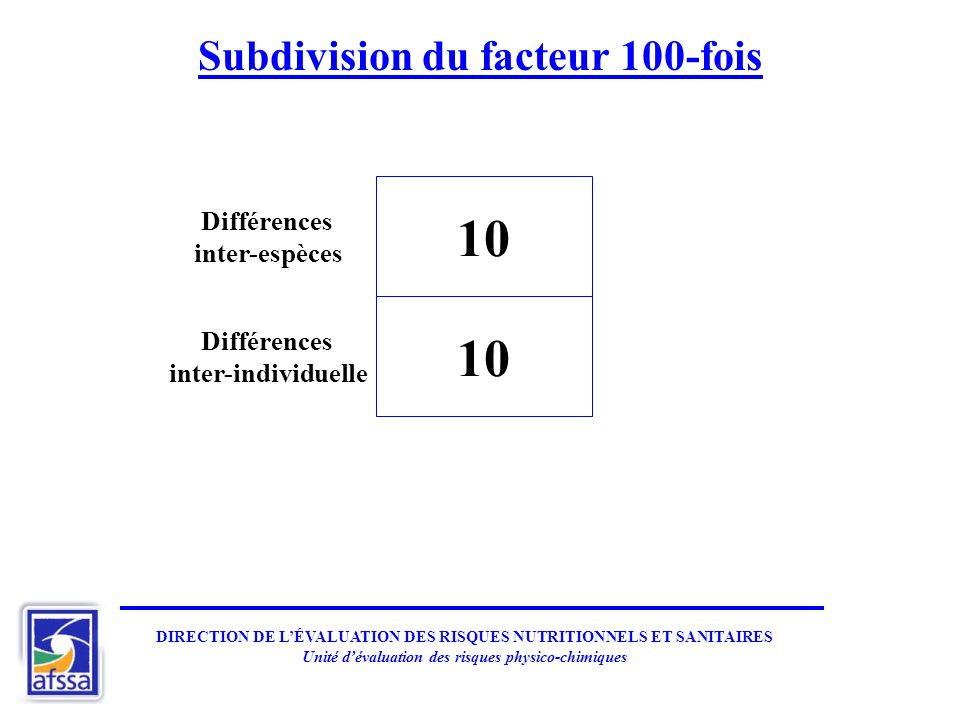 Subdivision du facteur 100-fois