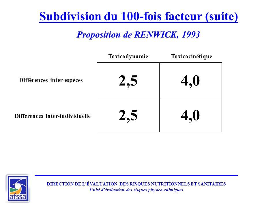 2,5 4,0 2,5 4,0 Subdivision du 100-fois facteur (suite)