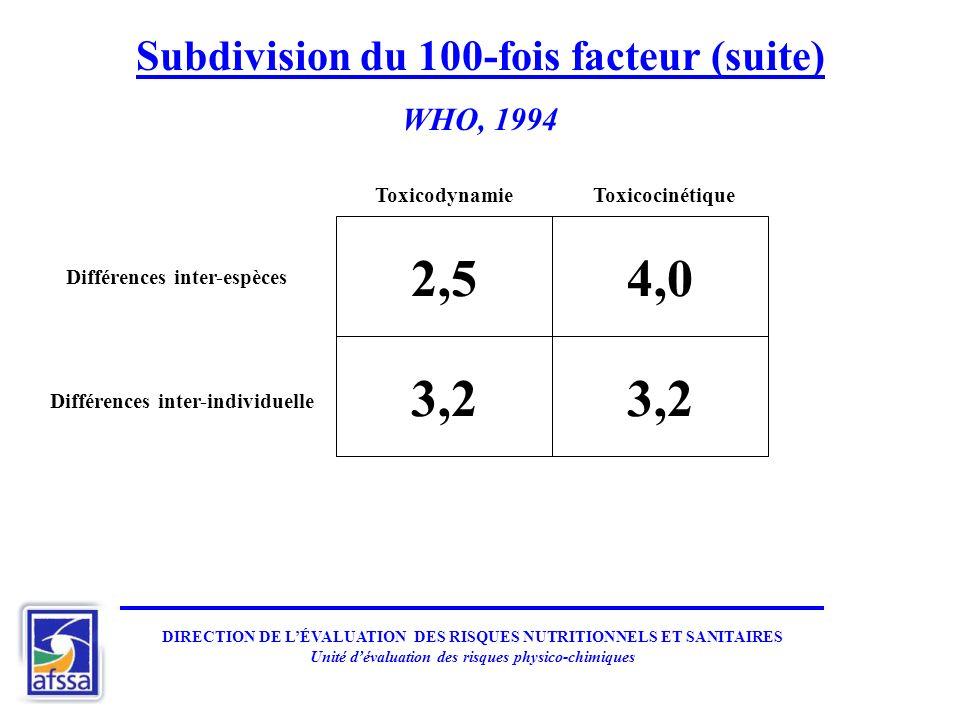 2,5 4,0 3,2 3,2 Subdivision du 100-fois facteur (suite) WHO, 1994