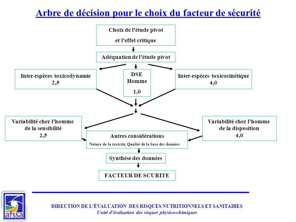Arbre de décision pour le choix du facteur de sécurité