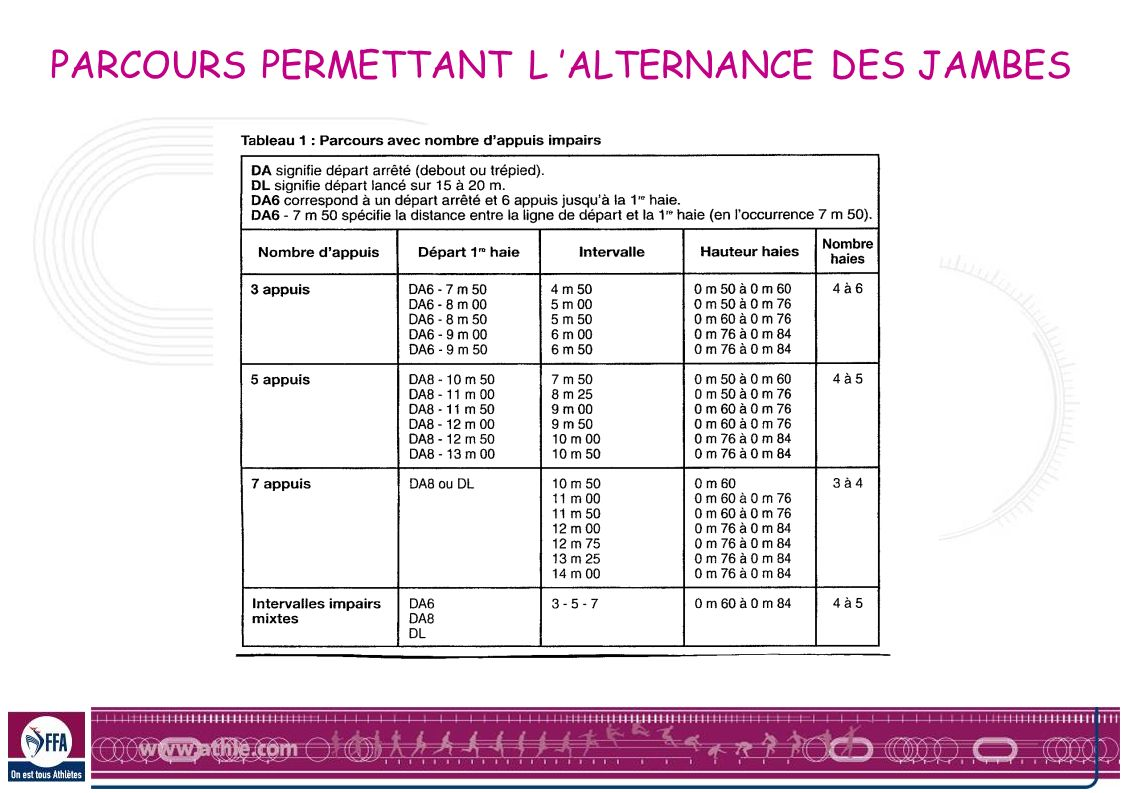 PARCOURS PERMETTANT L 'ALTERNANCE DES JAMBES