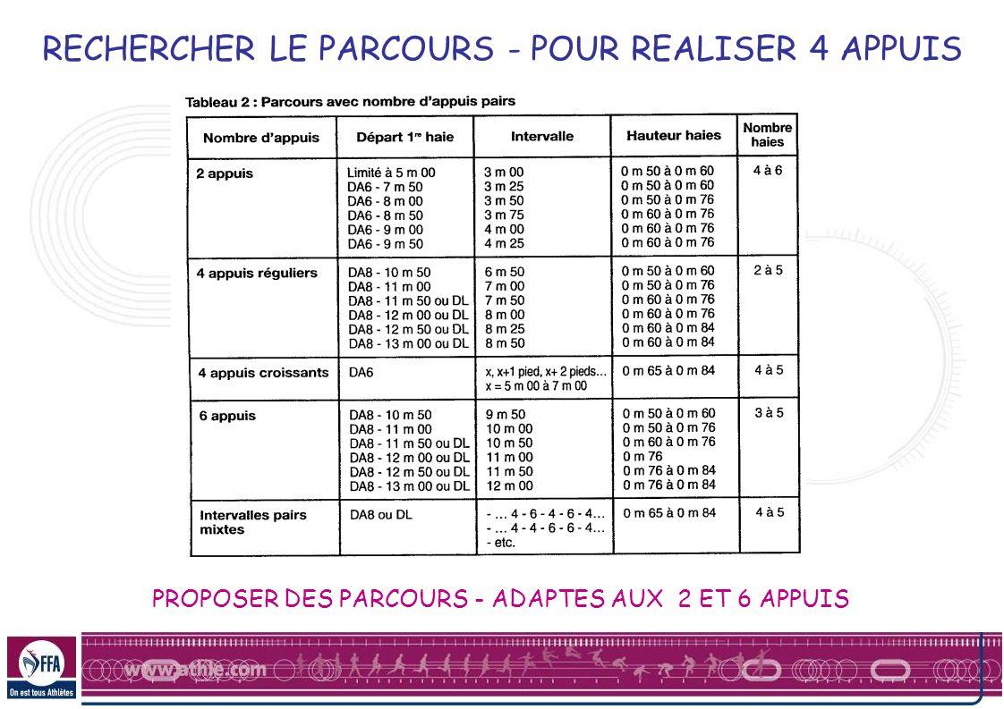 RECHERCHER LE PARCOURS - POUR REALISER 4 APPUIS