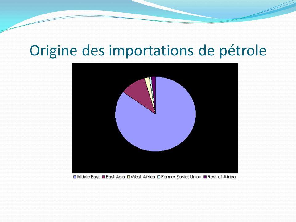 Origine des importations de pétrole