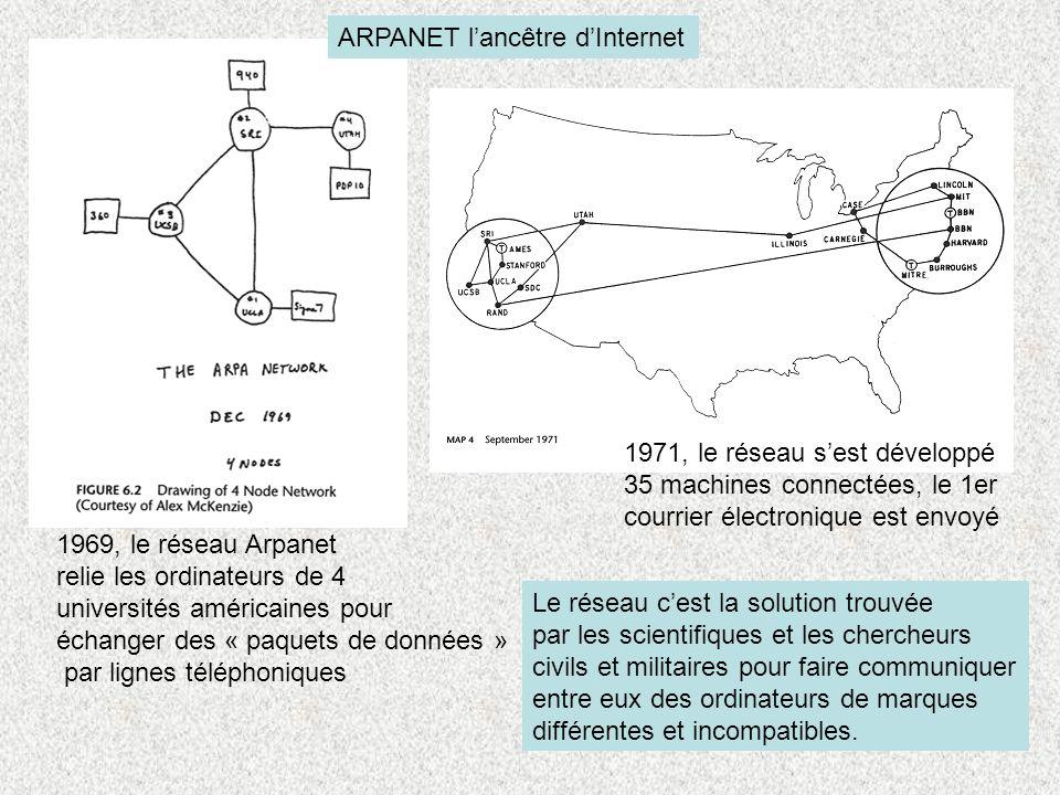 ARPANET l'ancêtre d'Internet