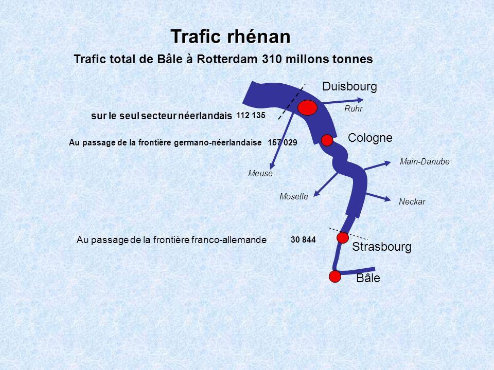 Trafic rhénan Trafic total de Bâle à Rotterdam 310 millons tonnes
