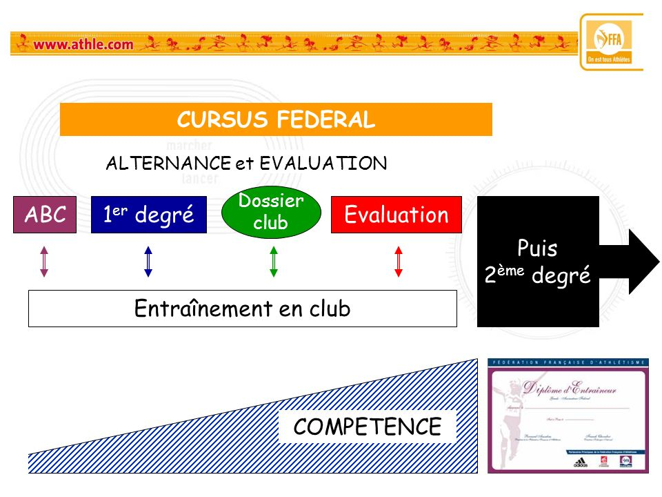 ALTERNANCE et EVALUATION