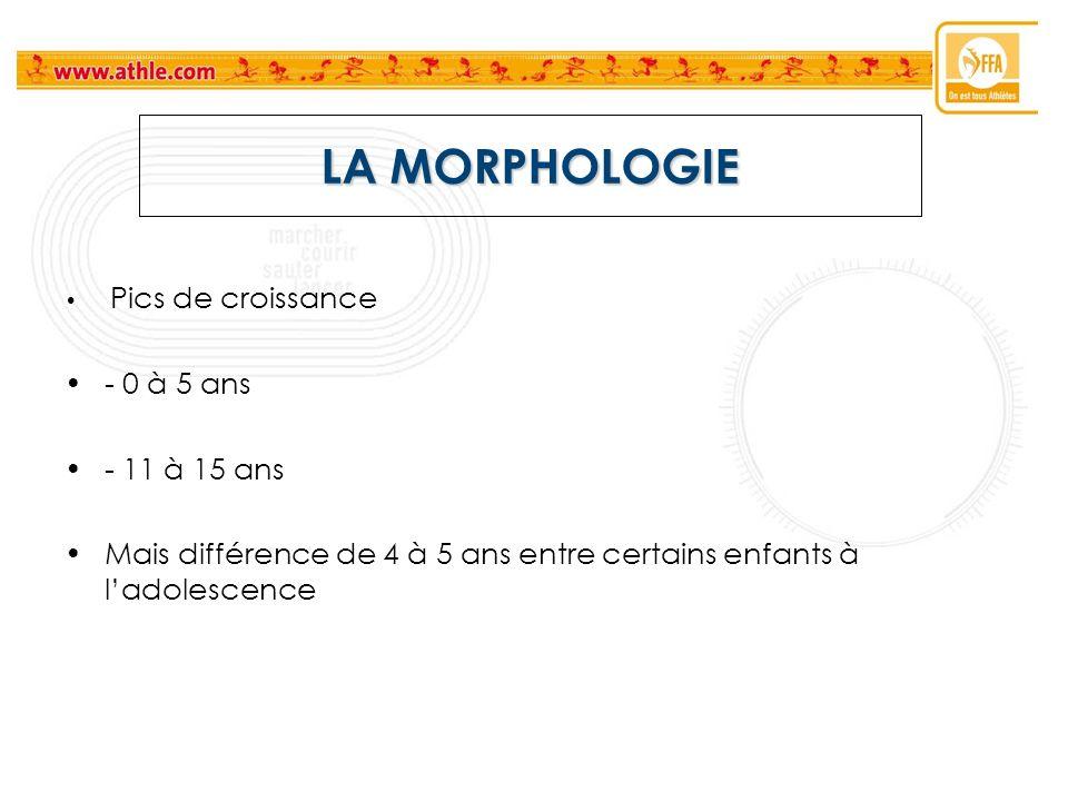 LA MORPHOLOGIE - 0 à 5 ans - 11 à 15 ans