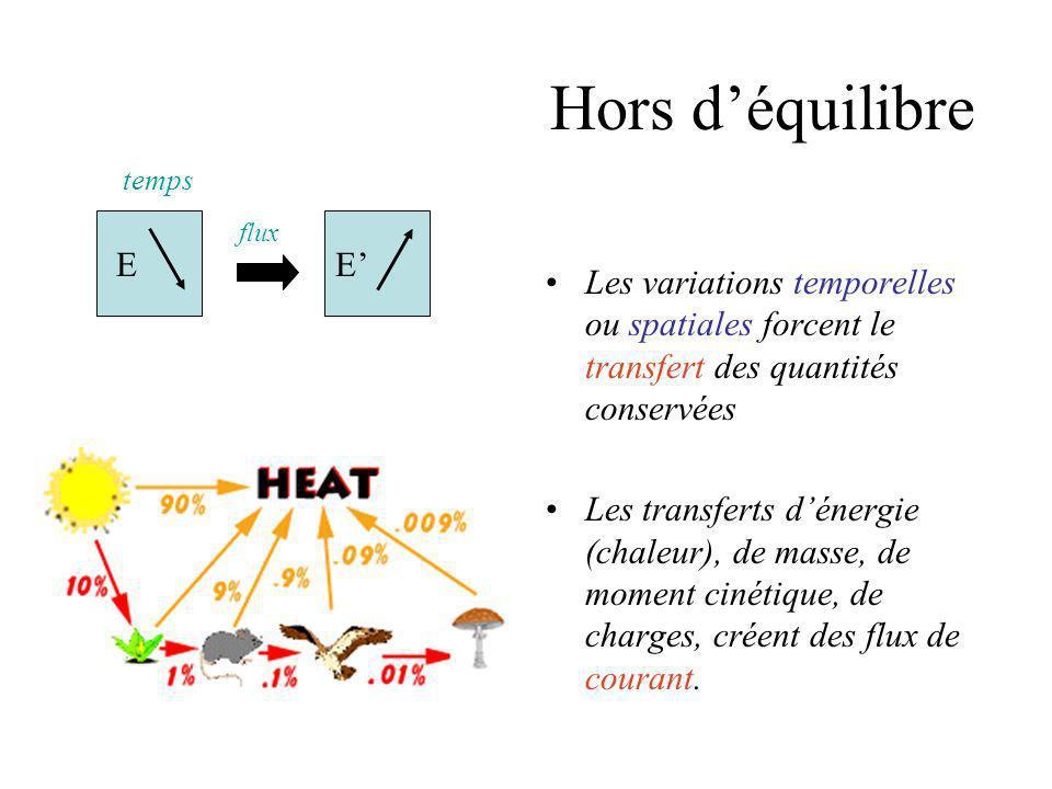 Hors d'équilibre E. E' temps. flux. Les variations temporelles ou spatiales forcent le transfert des quantités conservées.
