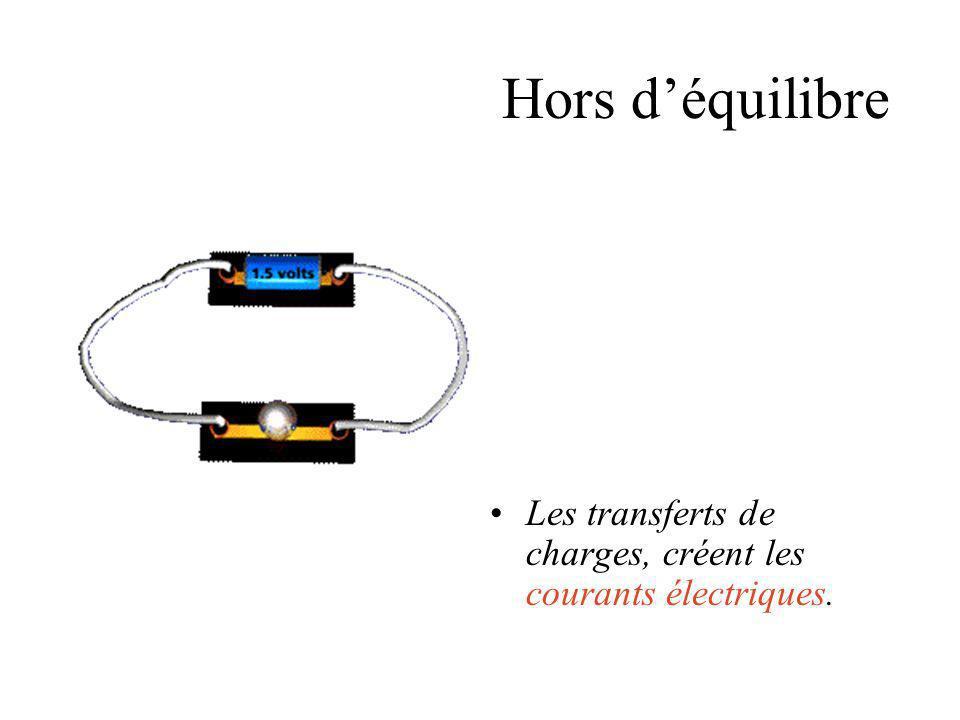 Hors d'équilibre Les transferts de charges, créent les courants électriques.
