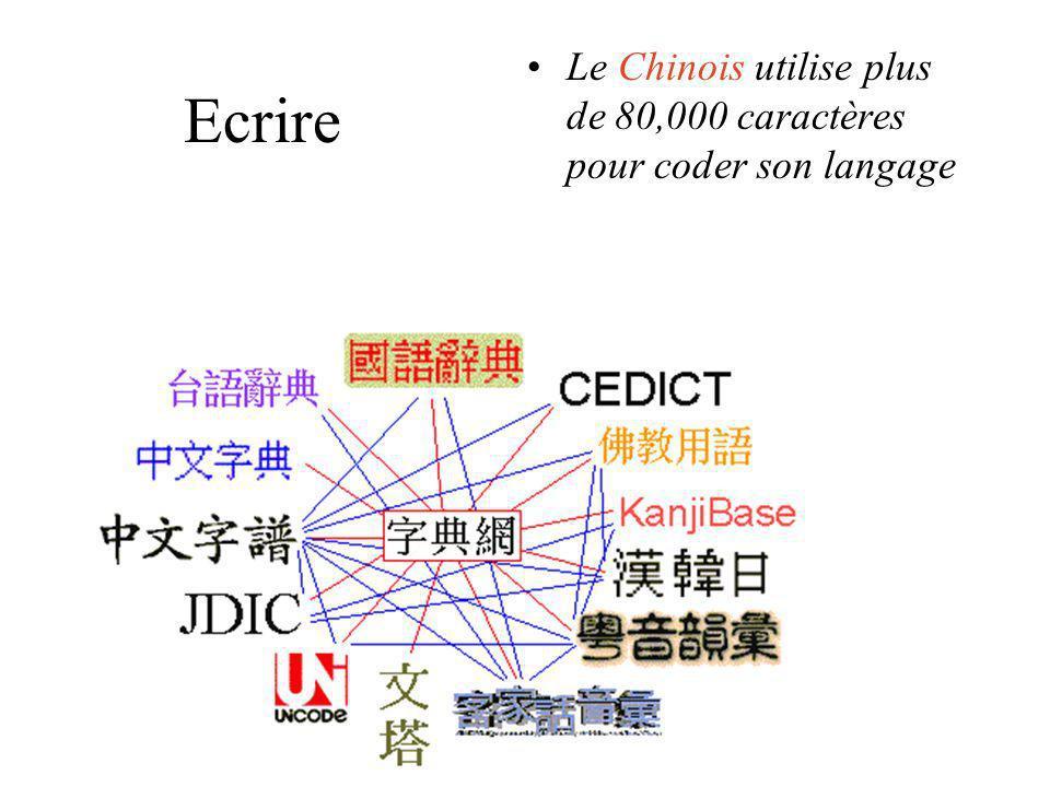 Le Chinois utilise plus de 80,000 caractères pour coder son langage