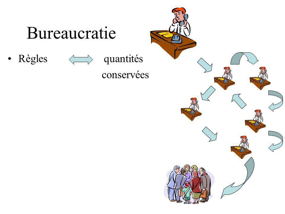 Bureaucratie Règles quantités conservées
