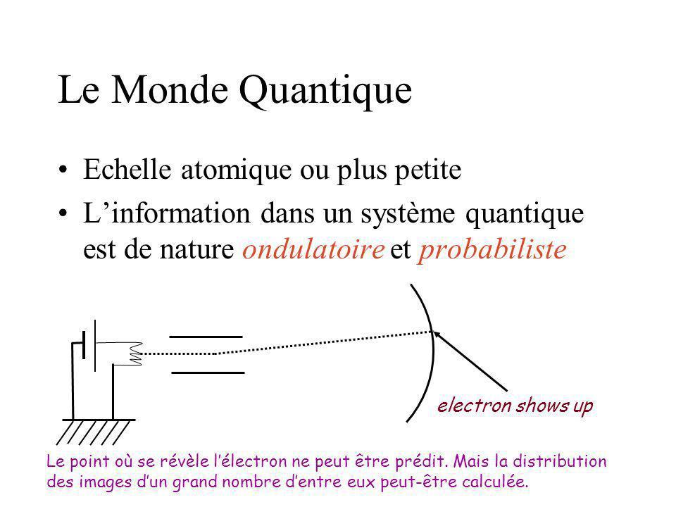 Le Monde Quantique Echelle atomique ou plus petite