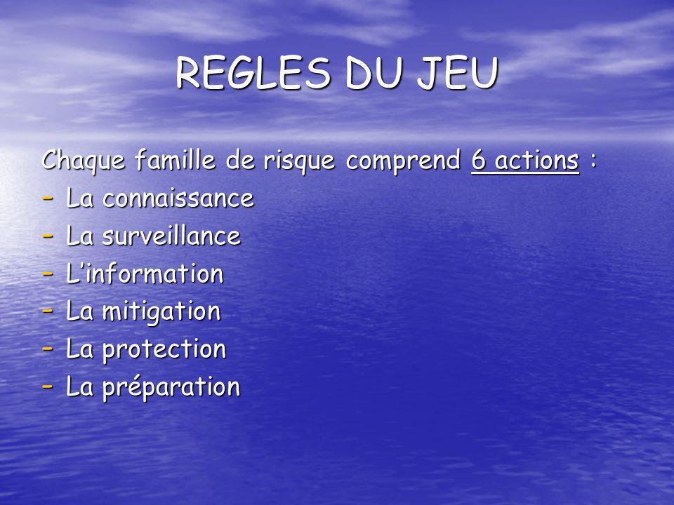 REGLES DU JEU Chaque famille de risque comprend 6 actions :
