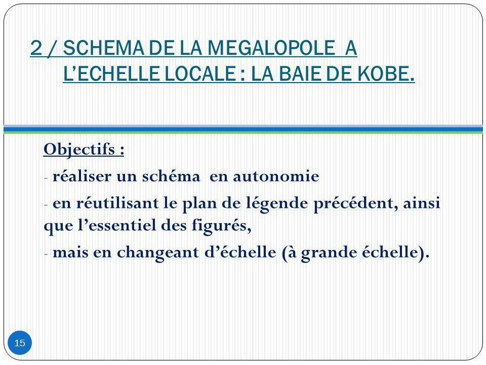 2 / SCHEMA DE LA MEGALOPOLE A L'ECHELLE LOCALE : LA BAIE DE KOBE.