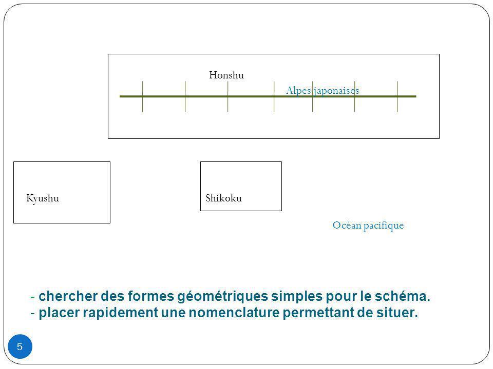 chercher des formes géométriques simples pour le schéma.