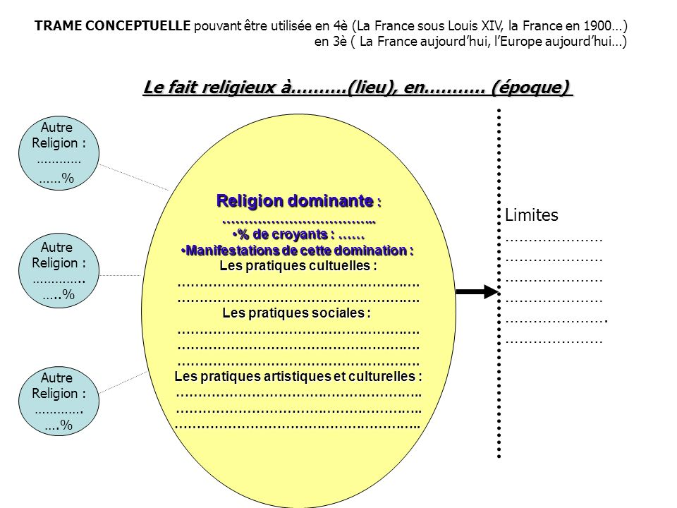 Le fait religieux à……….(lieu), en……….. (époque)