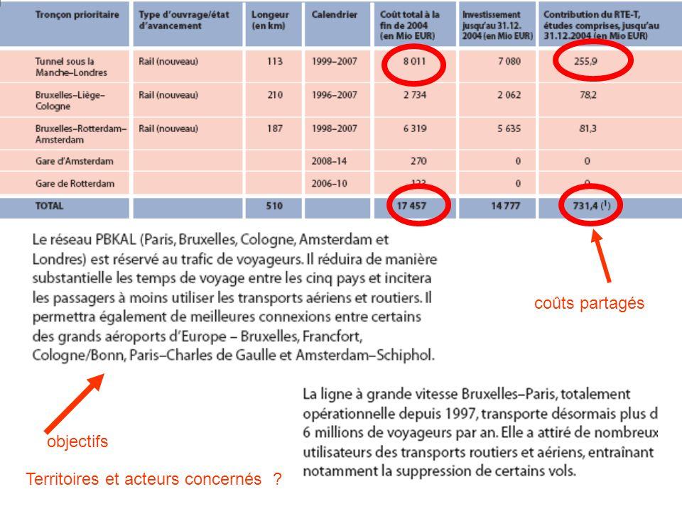 coûts partagés objectifs Territoires et acteurs concernés