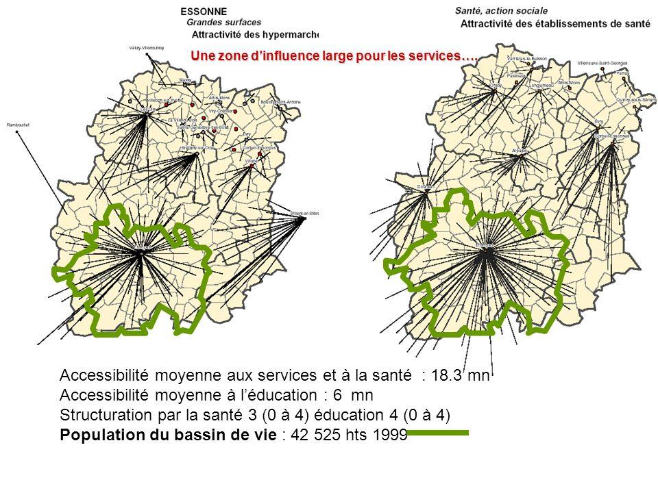 Accessibilité moyenne aux services et à la santé : 18.3 mn