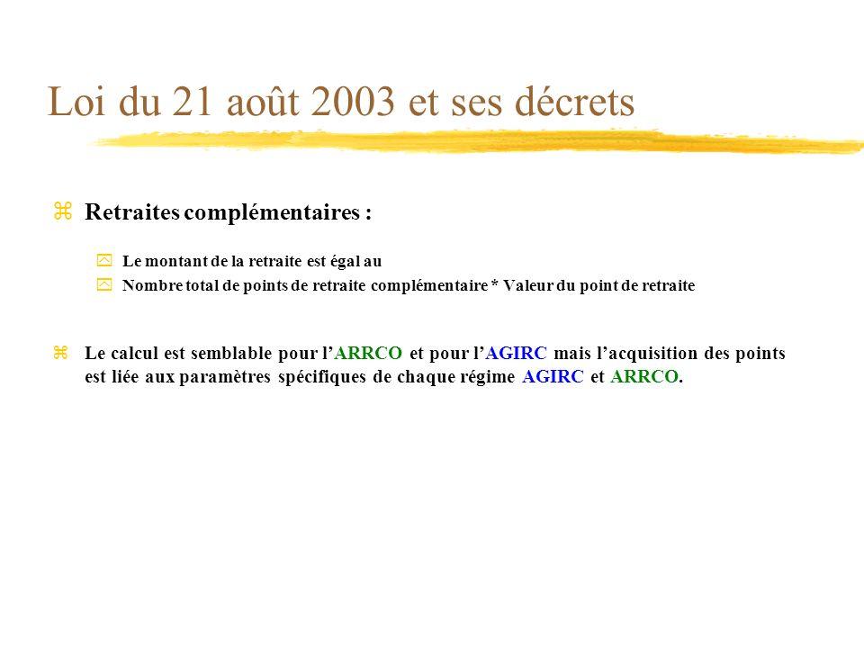 Loi du 21 août 2003 et ses décrets